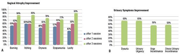 A női genitáliák minimál invazív kezelésének klinikai vizsgálata